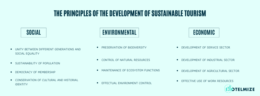 principles of the development of sustainable tourism