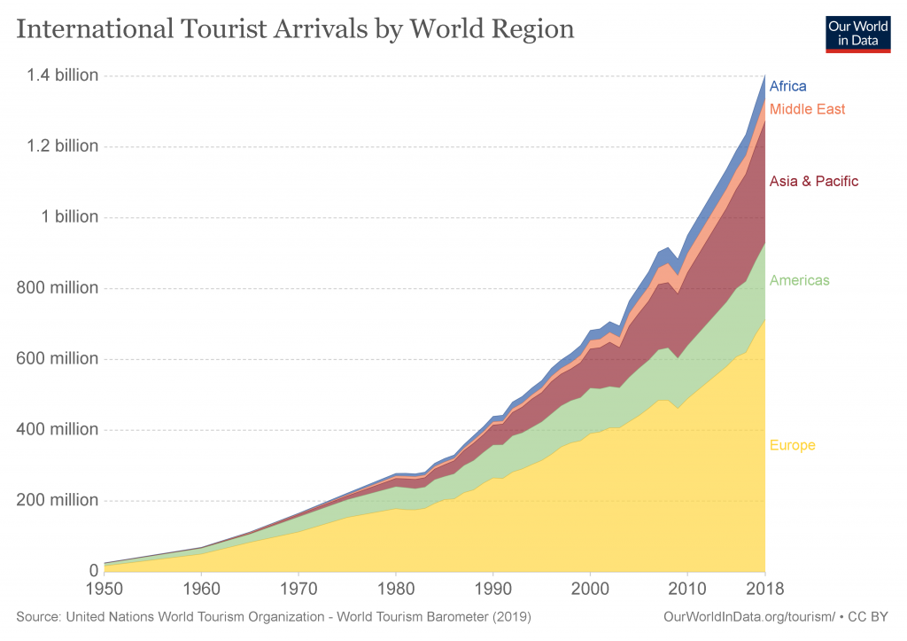 International Tourist Arrivals by World Region