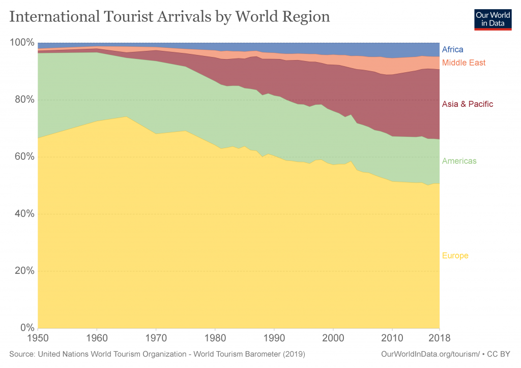 Changing Global Distribution of Tourist Arrivals