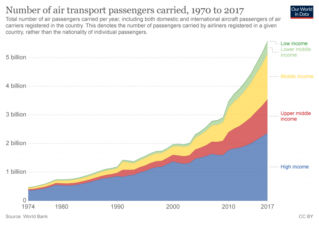 Number of Air Transport Passengers 1970 to 2017