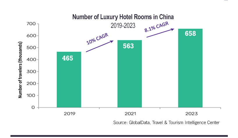 Number of Luxury Hotel Rooms in China 2019-2023