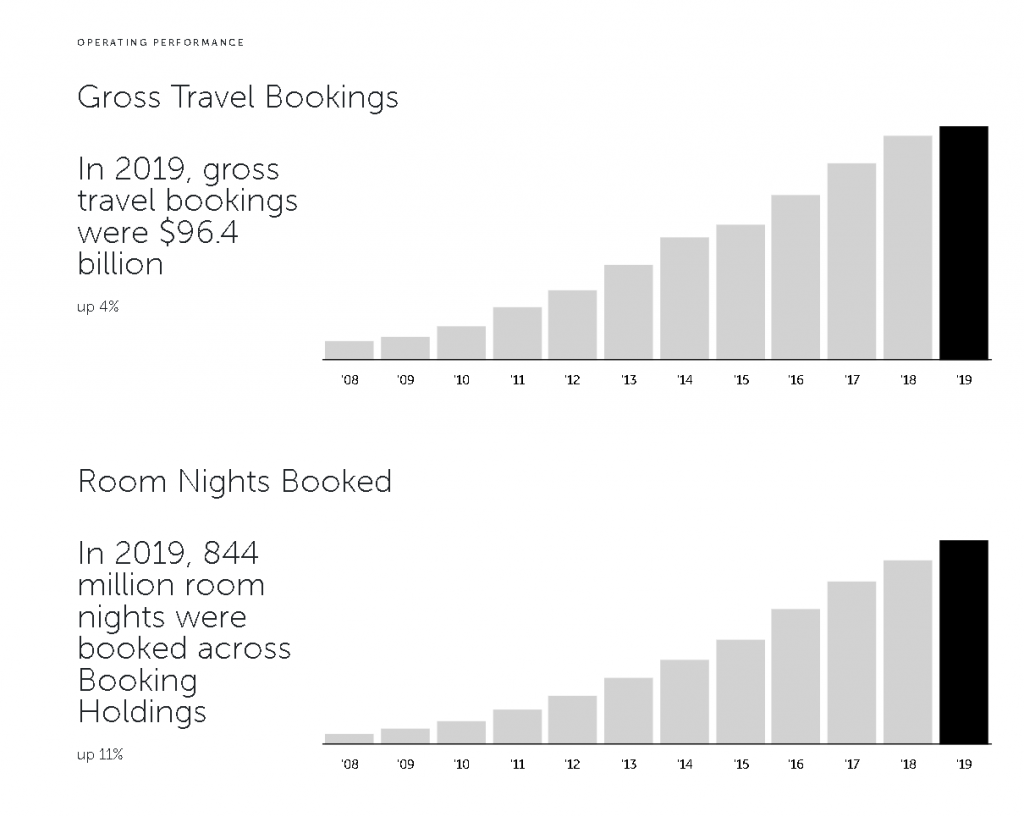 Booking Holdings Gross Travel Bookings and Room Nights Booked 2008 to 2019