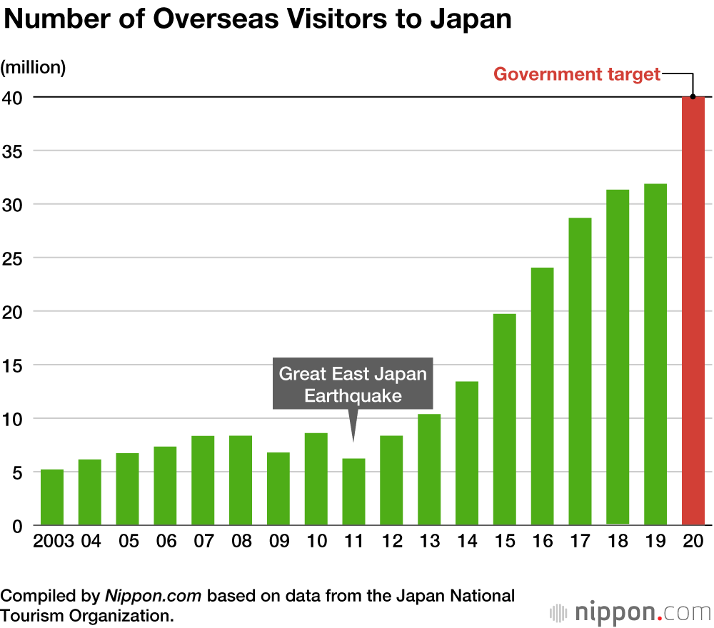 Number of Overseas Visitors to Japan 2003 to 2020