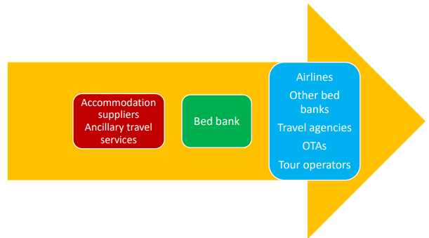 Bed Bank Distribution Chain
