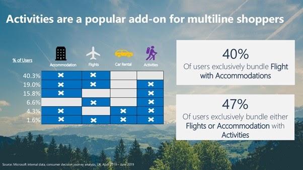 flight accomodation activities