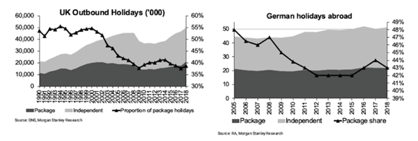 Outbound Package Holiday Market Share UK & Germany