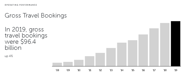 gross travel bookings graph