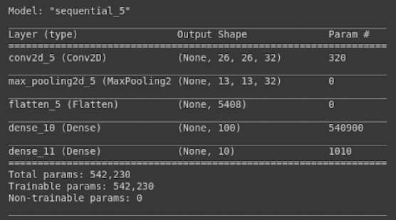 Summary of the model in Keras