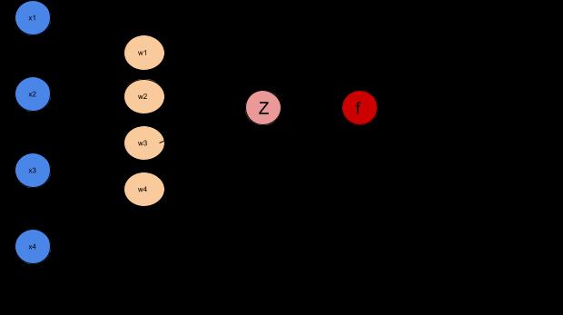 Diagram of perceptrons and neurons